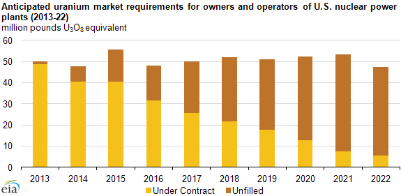 graph of anticipated uranium market requirements for owners and operators of U.S. nuclear power plants, as explained in the article text