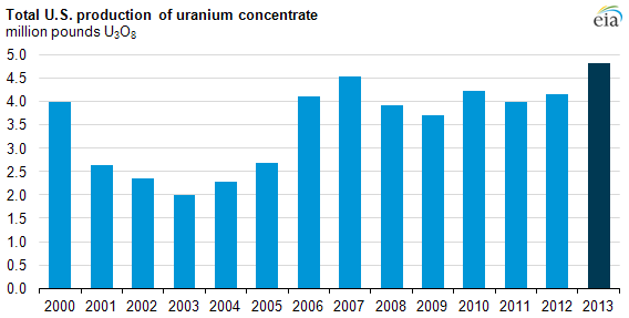 Graph of total U.S. production of uranium concentrate, as explained in the article text