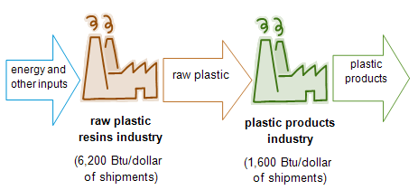 chart of plastics production process, as explained in the article text