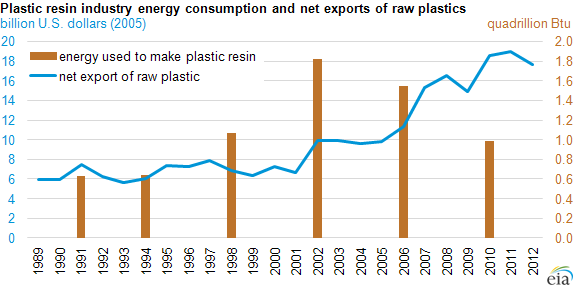 Graph of plastic resin industry energy consumption and net exports of raw plastic, as explained in the article text