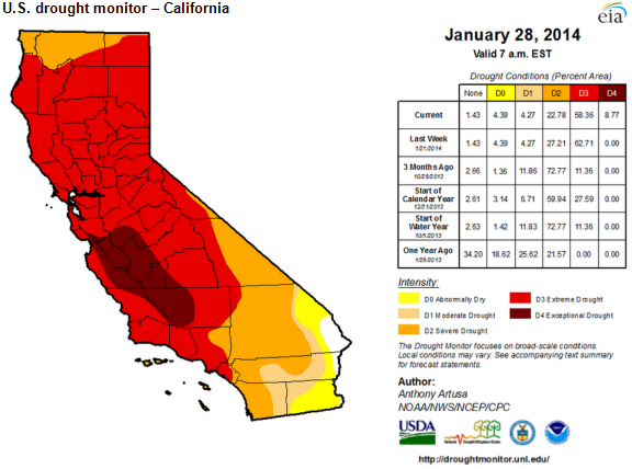 map of California drought monitor, as explained in the article text