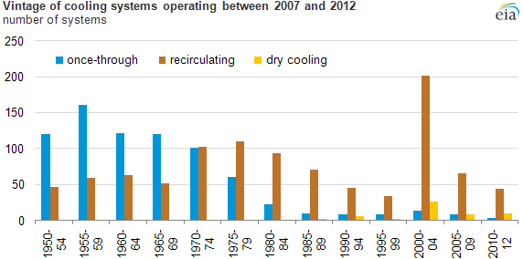 graph of vintage of cooling systems operating between 2007 and 2012, as explained in the article text