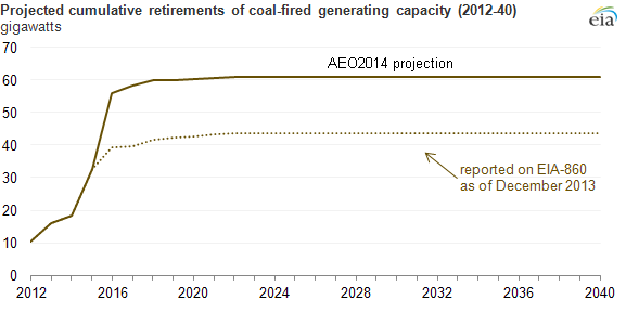 graph of projected retirements of coal-fired generating capacity, as explained in the article text