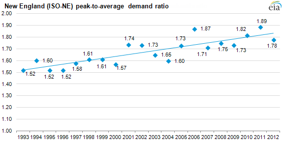 Graph of peak-to-average demand ratio, as described in the article text