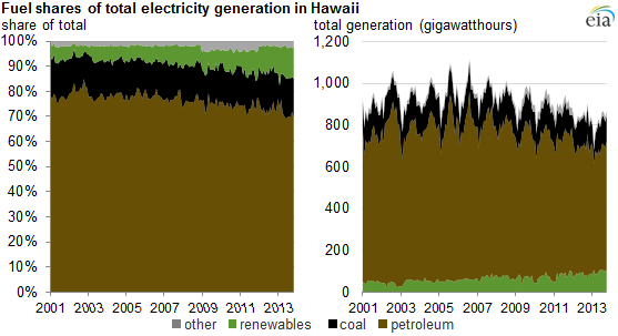 graph of fuel shares of total electricity generation in Hawaii, as explained in the article text