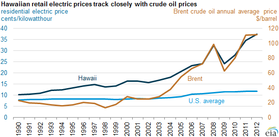 graph of Hawaiian and US average retail electric prices and crude oil prices (Brent), as explained in the article text