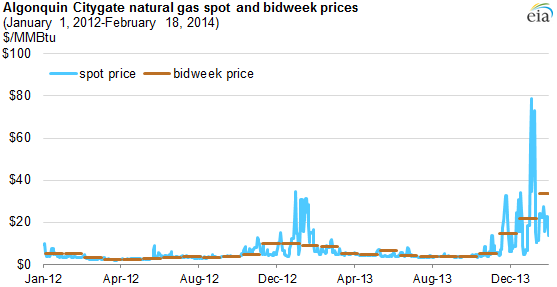 graph of algonquin citygate natural gas spot and bidweek prices, as explained in the article text
