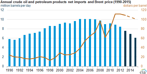 graph of annual crude oil and petroleum products net imports and Brent price, as explained in the article text