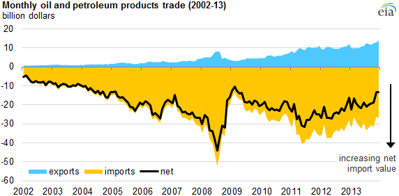 graph of monthly oil and petroleum products trade, as explained in the article text