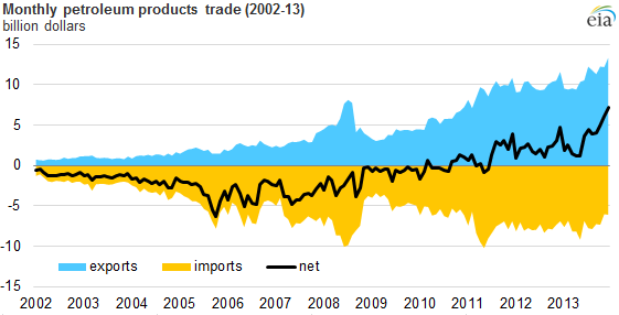 Graph of monthly petroleum products trade, as described in the article ...