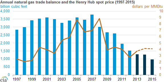 Graph of annual natural gas trade balance and Henry Hub price, as explained in the article text