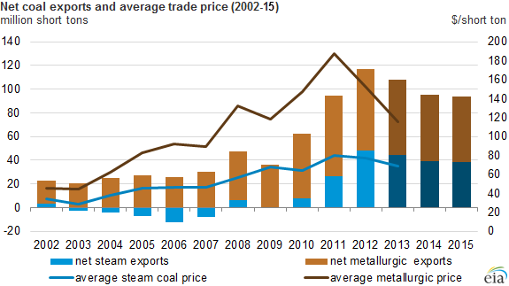 graph of net coal exports and average trade price, as explained in the article text