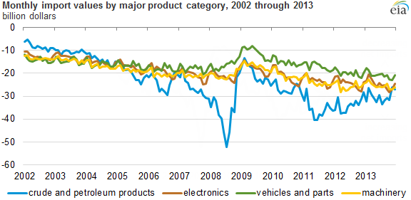 Graph of monthly import values by major product category, as described in the article text
