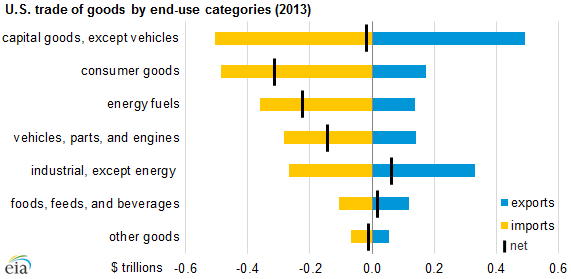 graph of U.S. trade of goods by end-use categories, as explained in the article text
