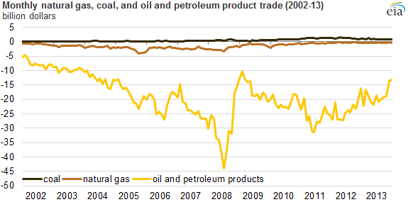 graph of oil, natural gas, and coal export values, as explained in the article text