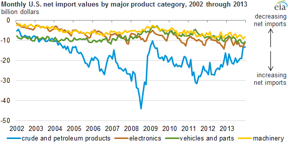 graph of monthly net import values by major product category, as explained in the article text