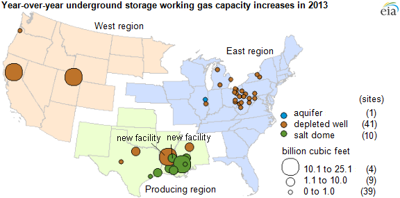 graph of year-over-year underground storage facility capacity increases in 2013, as explained in the article text