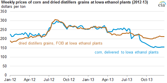 graph of weekly prices of corn and dried distillers grains at Iowa ethanol plants, as explained in the article text