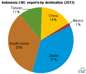 graph of Indonesian LNG exports by destination, as explained in the article text