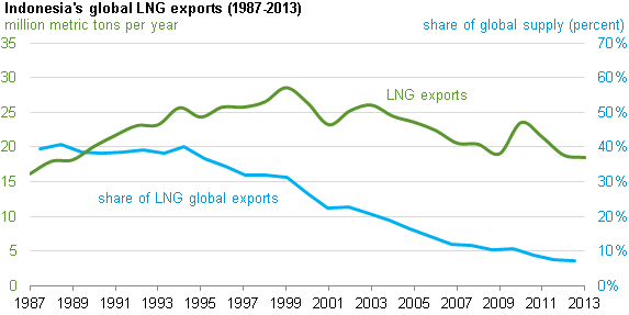 graph of indonesia's share of global LNG exports, as explained in the article text