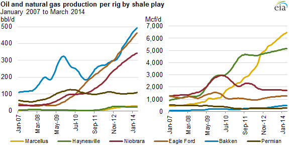 graph of oil and natural gas production per rig by shale play, as explained in the article text