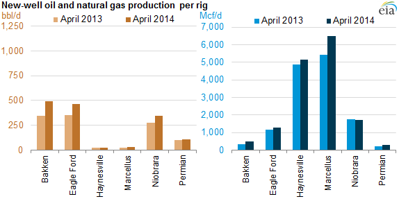 Growth in U S  hydrocarbon production from shale resources