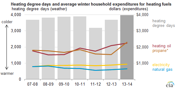 graph of heating degree days and average household expenditures for heating fuels, as explained in the article text