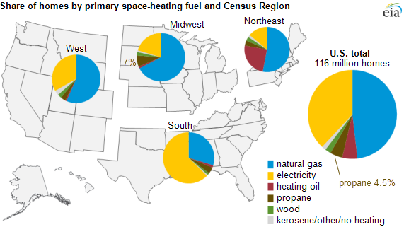 Graph of share of home by primary space-heating fuel and Census region, as described in the article text