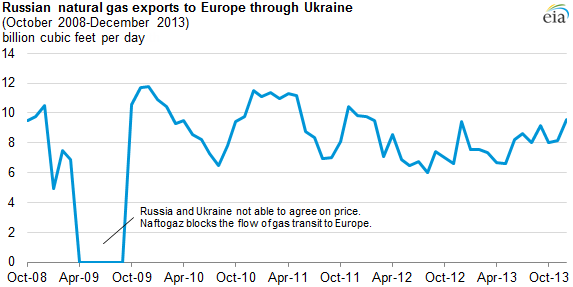 graph of Russian natural gas exports to Europe through Ukraine, as explained in the article text