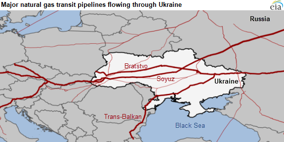 map of major Russia-Europe natural gas transit lines, as explained in the article text