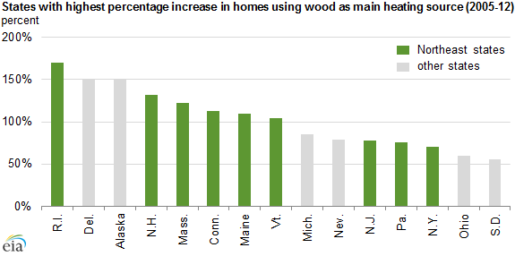 graph of states with highest percentage increase in homes using wood as main heating source, as explained in the article text