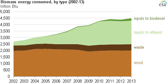 Biofuels Production Drives Growth In Overall Biomass