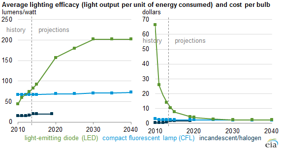 Led bulb efficiency expected to continue improving as cost declines today in energy u s Cost of light bulb