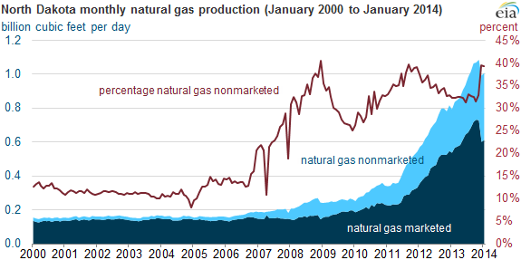 graph of North Dakota monthly gas production, as explained in the article text