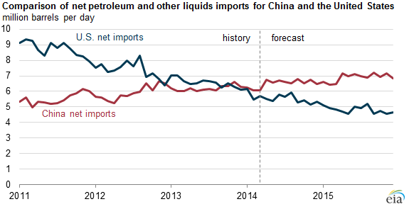 graph of net oil imports for China and U.S., as explained in the article text