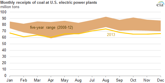graph of monthly receipts of coal at U.S. electric power plants, as explained in the article text