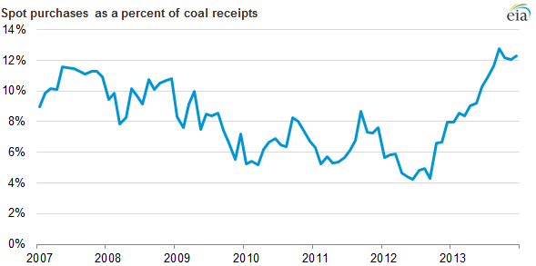 graph of spot purchases as a percent of coal receipts, as explained in the article text