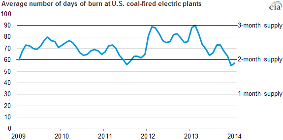 graph of average number of days of burn at U.S. coal-fired electric plants, as explained in the article text