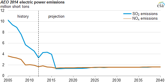 graph of AEO 2014 electric power emissions, as explained in the article text