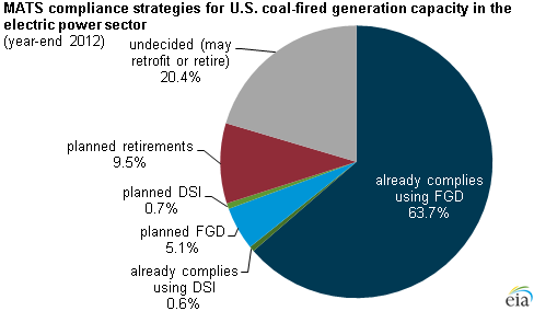 graph of MATS compliance strategies for U.S. coal-fired generation capacity, as explained in the article text