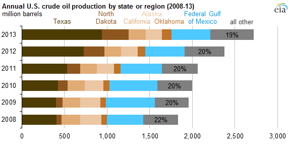 graph of share of U.S. crude oil production (2013 v 2008), as explained in the article text