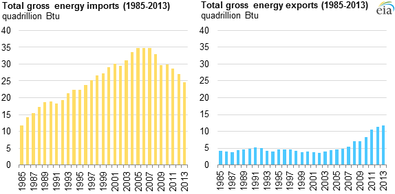 graph of total primary energy imports and exports, as explained in the article text