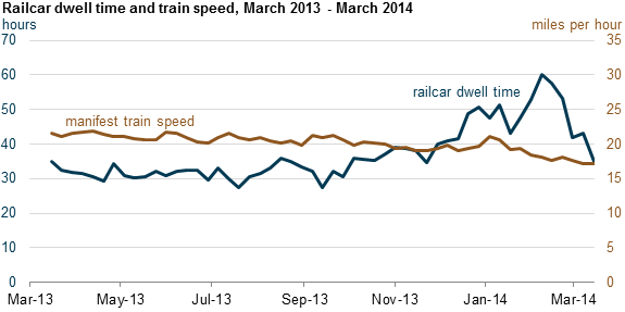 graph of railcar dwell times and train speeds, as explained in the article text