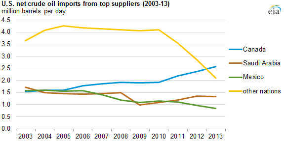 U S  crude oil imports fall, but share of top three