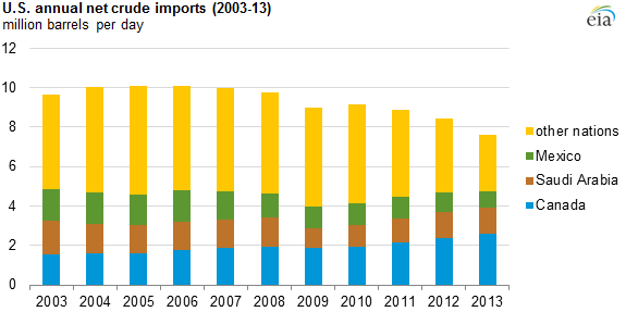 graph of U.S. annual net crude imports, as explained in the article text