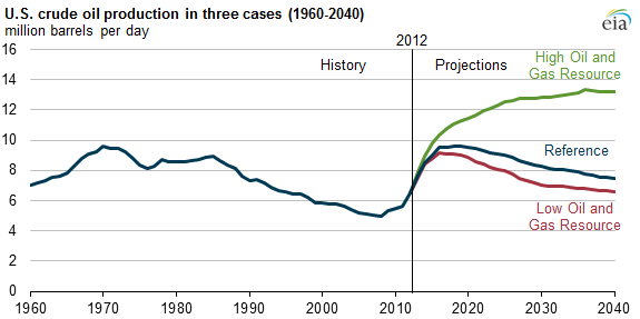 graph of U.S. crude oil production in three cases, as explained in the article text