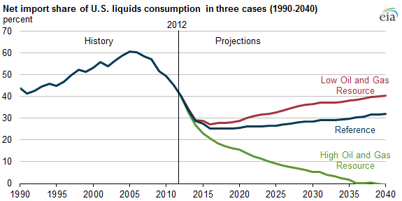 graph of net import share of U.S. liquids consumption in three cases, as explained in the article text