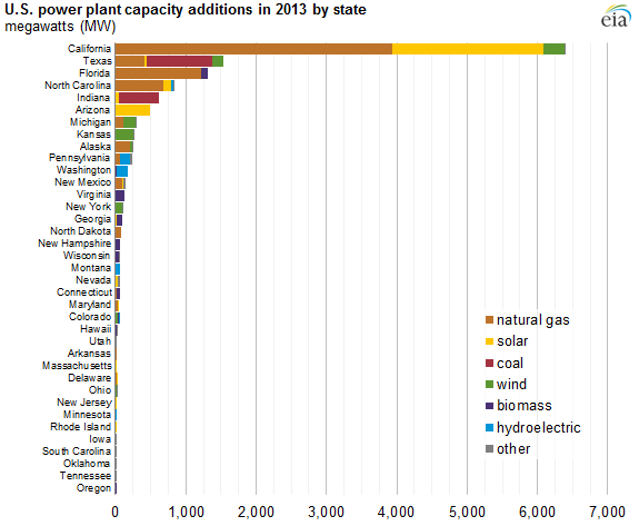 graph of U.S. power plant capacity additions in 2013 by state, as explained in the article text