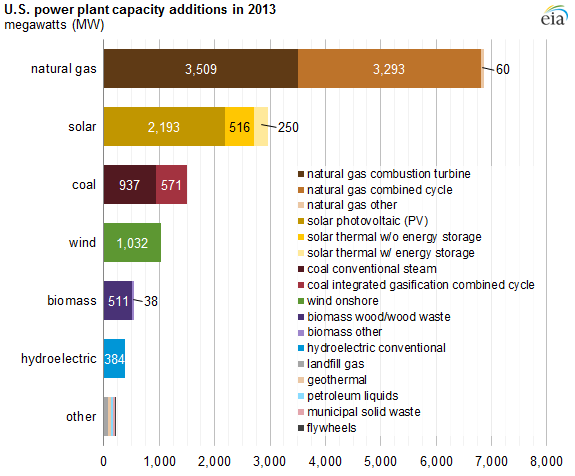 Gas Prices In California >> Half of power plant capacity additions in 2013 came from ...