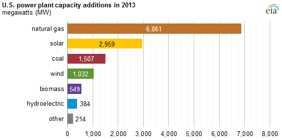 graph of U.S. power plant capacity additions in 2013, as explained in the article text